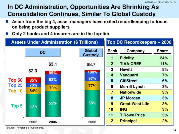 In DC Administration, Opportunities Are Shrinking As Consolidation Continues, Similar To Global Custody
