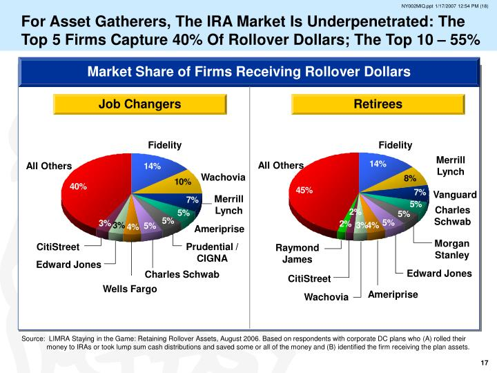 For Asset Gatherers, The IRA Market Is Underpenetrated: The Top 5 Firms Capture 40% Of Rollover Dollars; The Top 10 – 55%