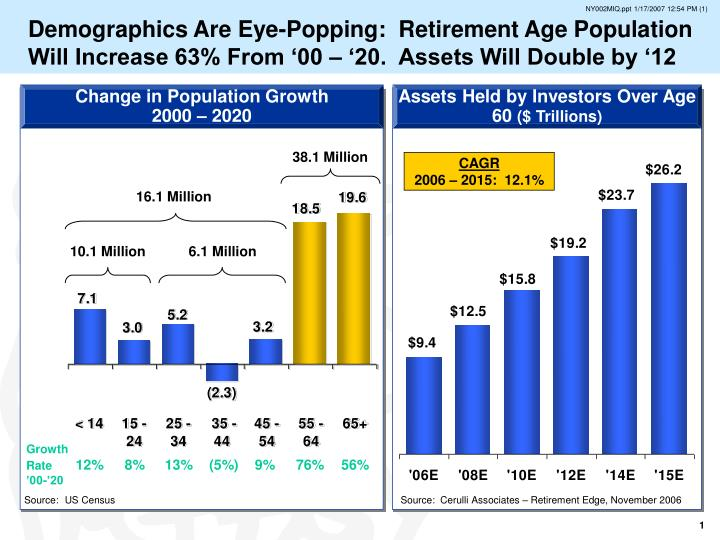 Demographics Are Eye-Popping:  Retirement Age Population Will Increase 63% From '00 – '20.  Assets Will Double by '12