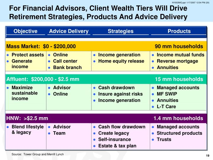 For Financial Advisors, Client Wealth Tiers Will Drive Retirement Strategies, Products And Advice Delivery