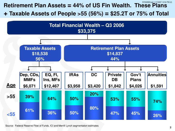 Retirement Plan Assets