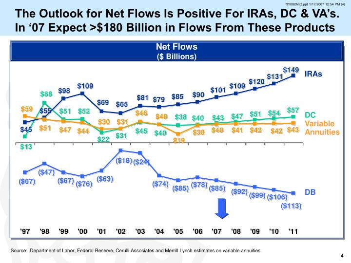 The Outlook for Net Flows Is Positive For IRAs, DC & VA's.  In '07 Expect >$180 Billion in Flows From These Products