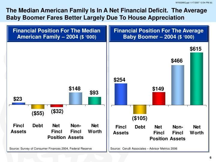 The Median American Family Is In A Net Financial Deficit.  The Average Baby Boomer Fares Better Largely Due To House Appreciation