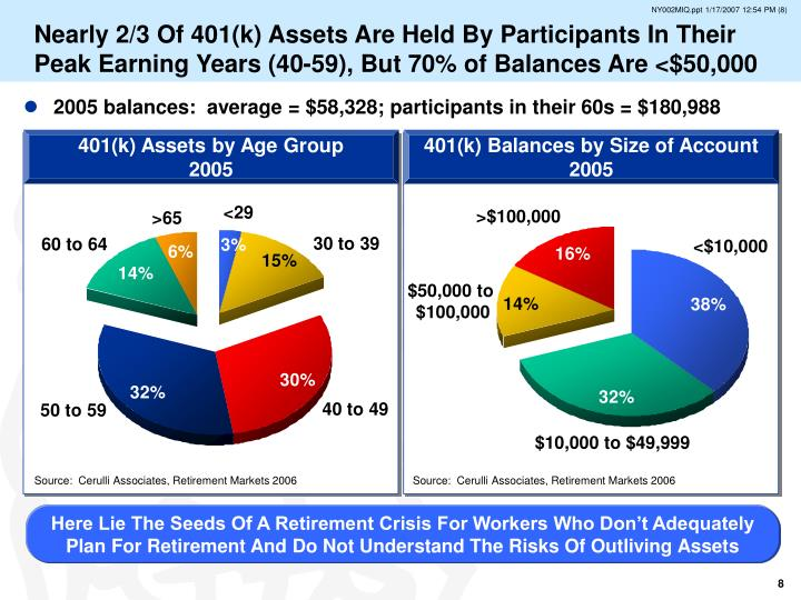 Nearly 2/3 Of 401(k) Assets Are Held By Participants In Their Peak Earning Years (40-59), But 70% of Balances Are <$50,000