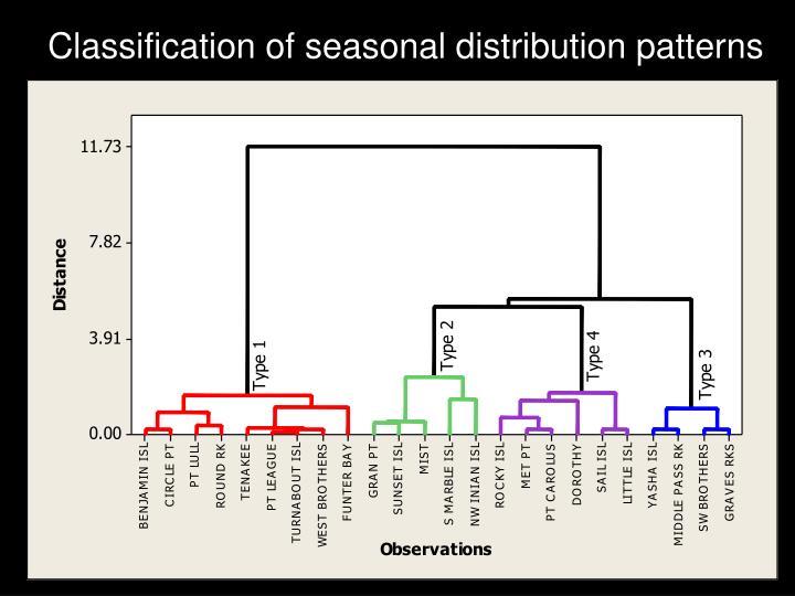 Classification of seasonal distribution patterns