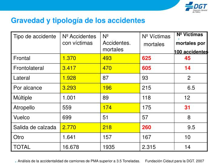 Gravedad y tipología de los accidentes