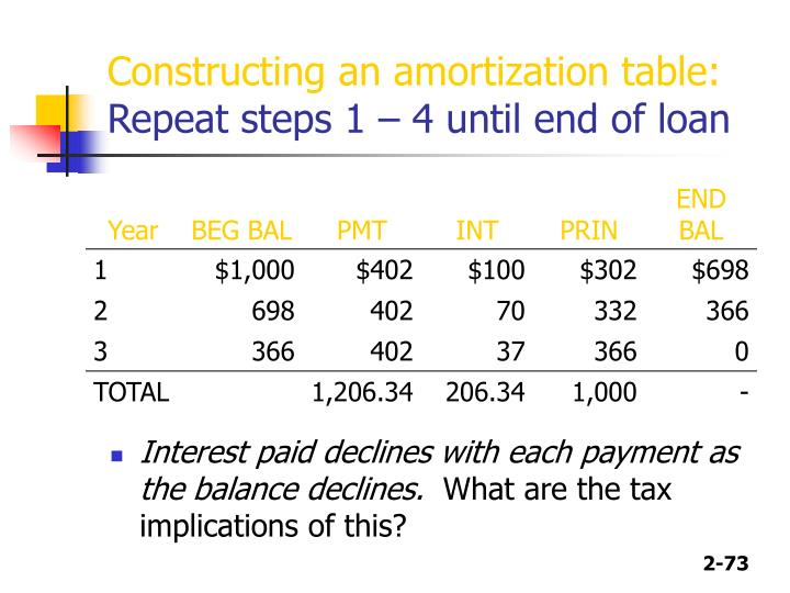 Constructing an amortization table: