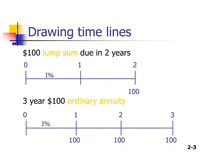 Drawing time lines