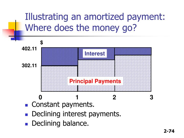 Illustrating an amortized payment:
