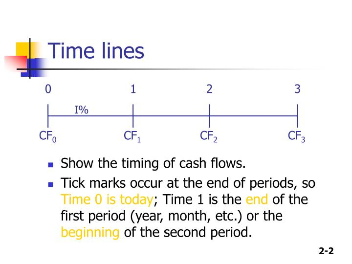 Time lines