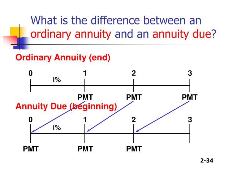 Ordinary Annuity (end)