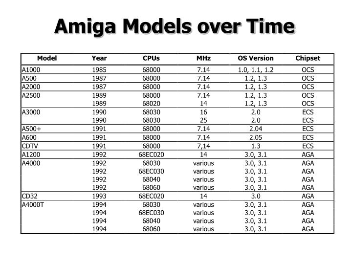 Amiga Models over Time