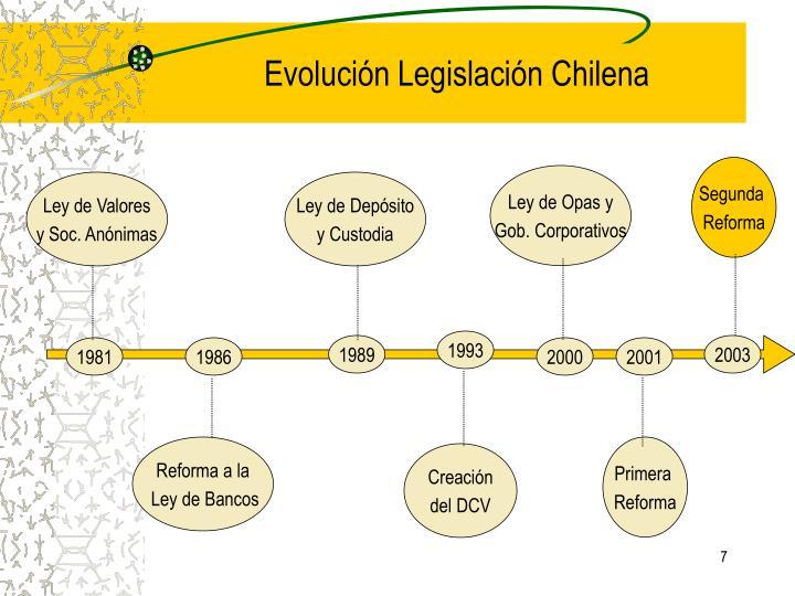 Evolución Legislación Chilena
