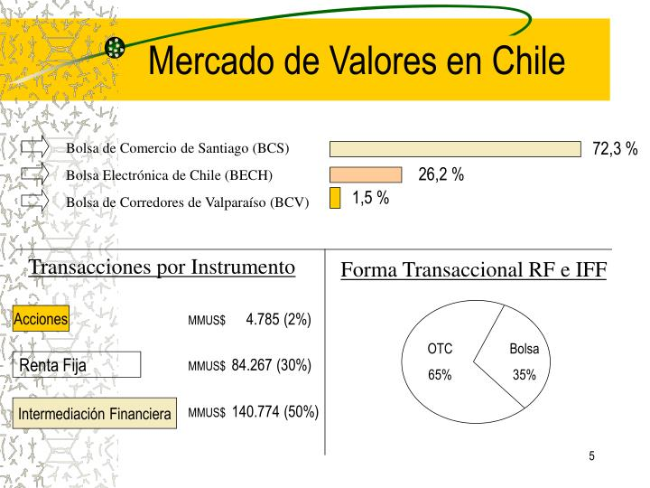 Mercado de Valores en Chile