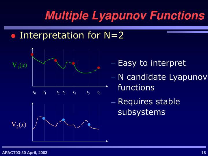Interpretation for N=2