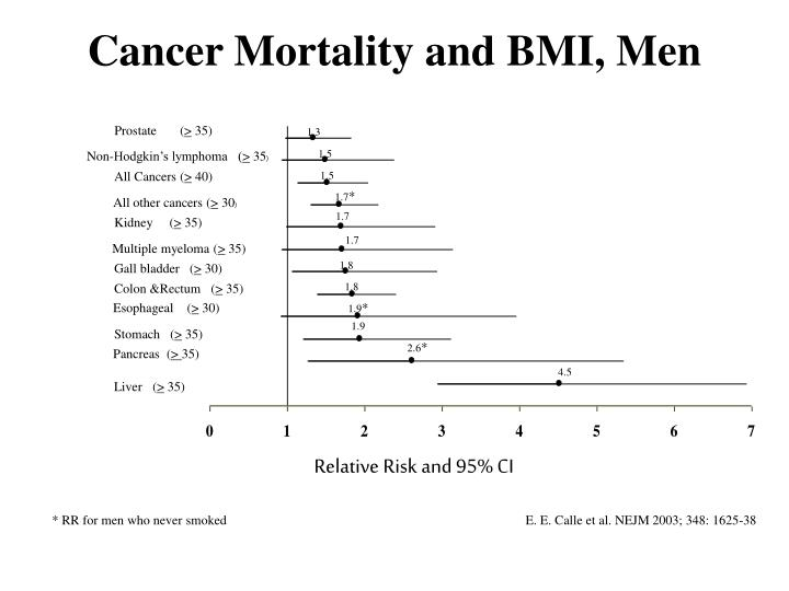 Cancer Mortality and BMI, Men