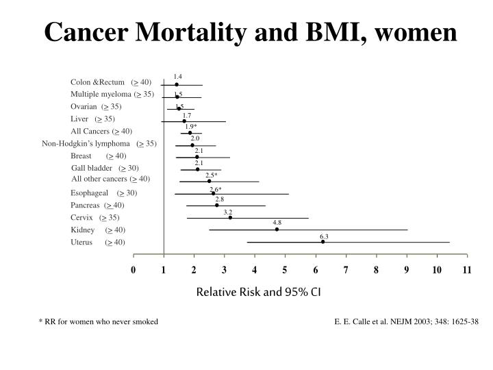 Cancer Mortality and BMI, women