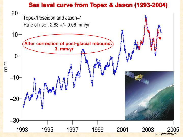 Sea level curve from Topex & Jason (1993-2004)