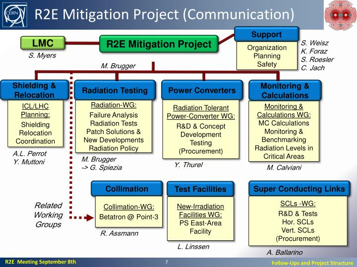 R2E Mitigation Project (Communication)