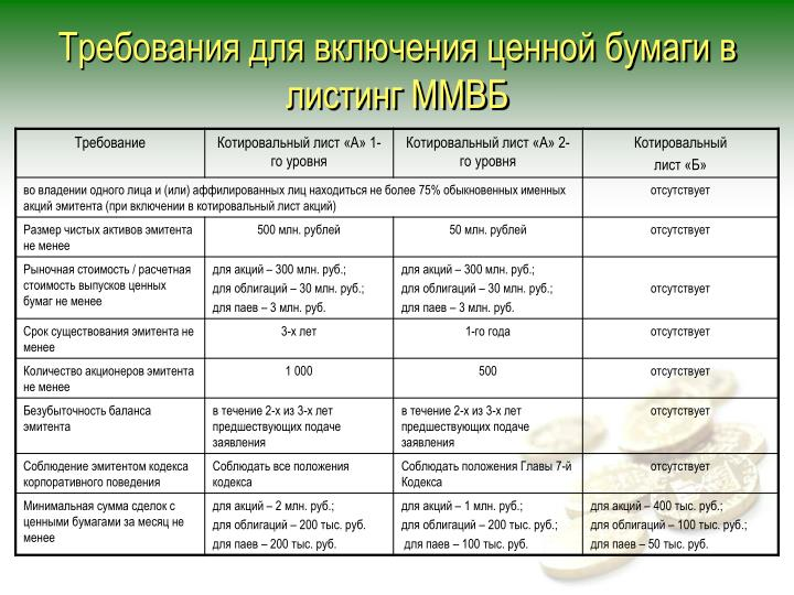 Требования для включения ценной бумаги в листинг ММВБ