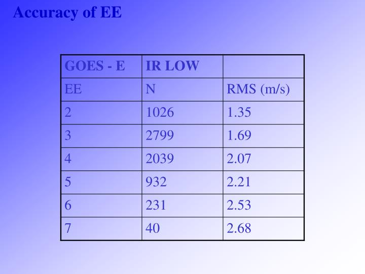 Accuracy of EE