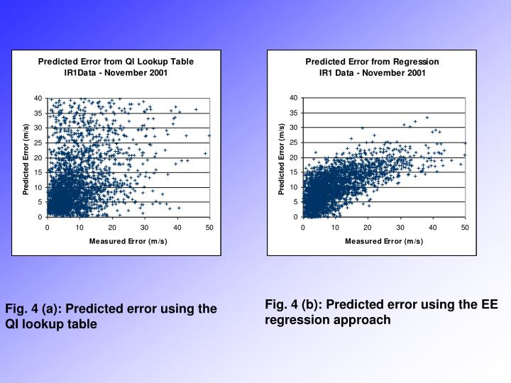 Fig. 4 (b): Predicted error using the EE regression approach