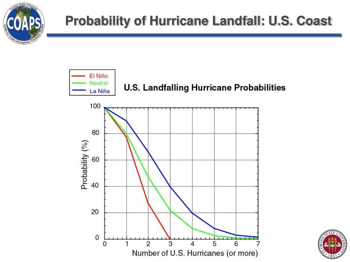 Probability of Hurricane Landfall: U.S. Coast