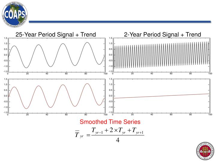 25-Year Period Signal + Trend