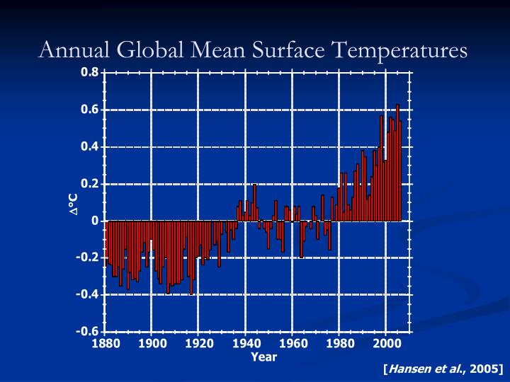 Annual Global Mean Surface Temperatures