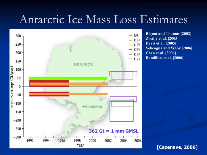 Antarctic Ice Mass Loss Estimates