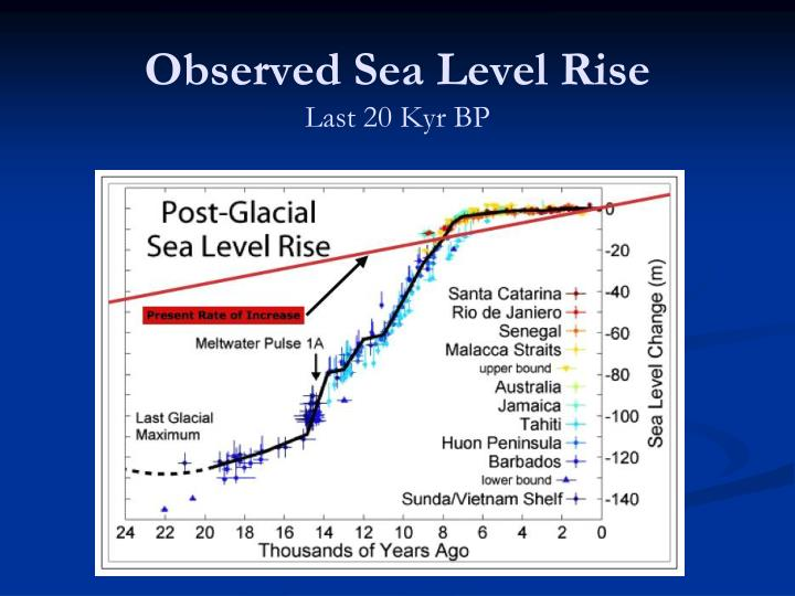 Observed Sea Level Rise