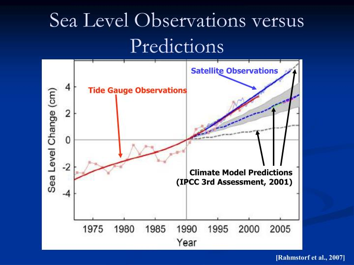 Sea Level Observations versus Predictions