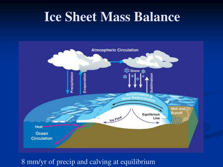 Ice Sheet Mass Balance