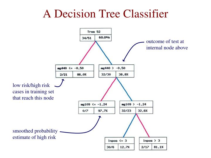 A Decision Tree Classifier