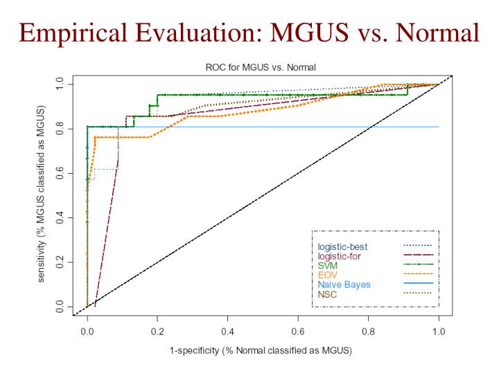 Empirical Evaluation: MGUS vs. Normal