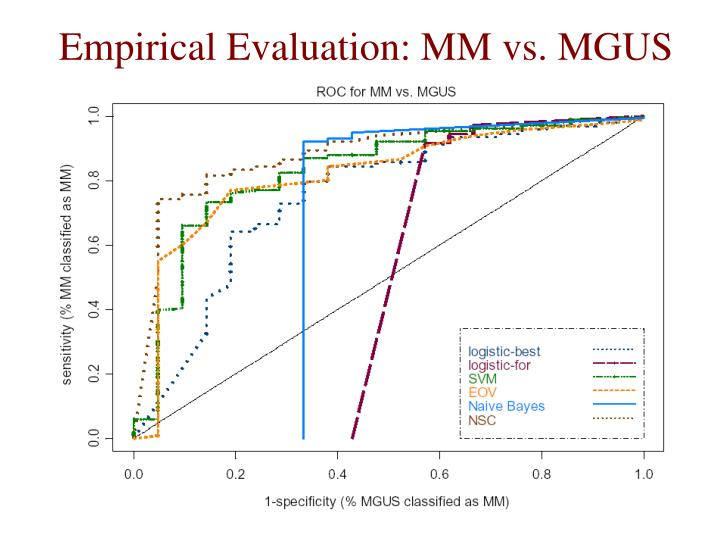 Empirical Evaluation: MM vs. MGUS