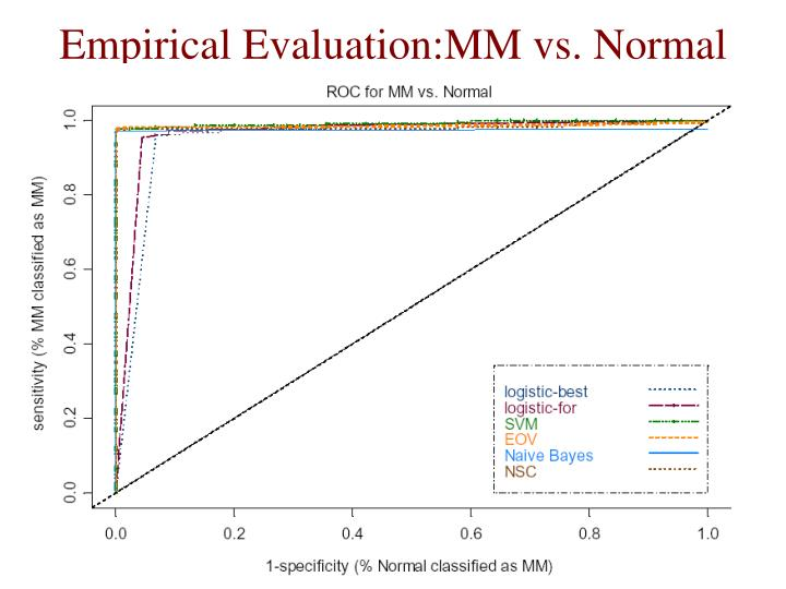 Empirical Evaluation:MM vs. Normal
