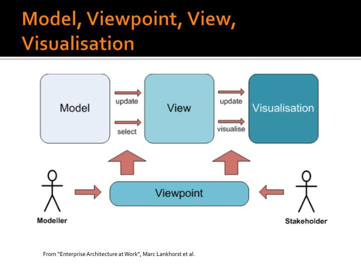 "From ""Enterprise Architecture at Work"", Marc Lankhorst et al."
