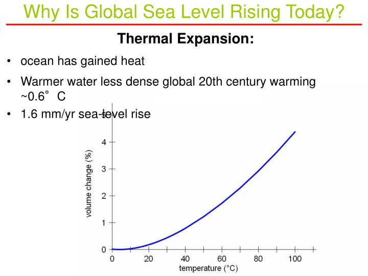 Why Is Global Sea Level Rising Today?
