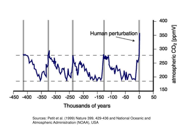 Sources: Petit et al. (1999) Nature 399, 429-436 and National Oceanic and Atmospheric Administration (NOAA), USA