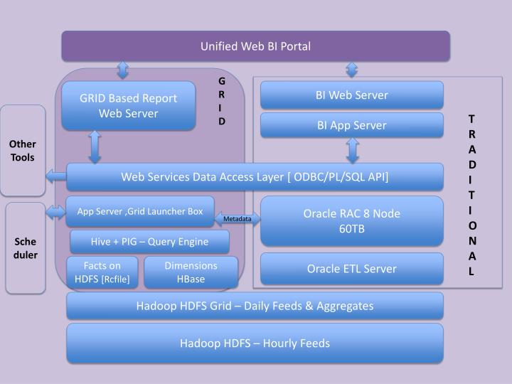 Unified Web BI Portal