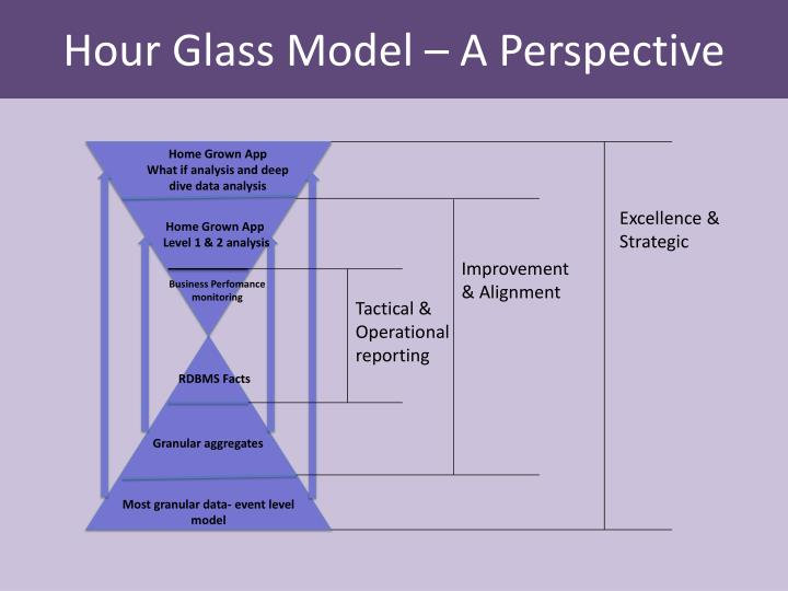 Hour Glass Model – A Perspective