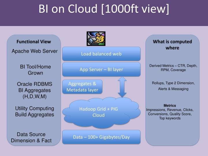 BI on Cloud [1000ft view]