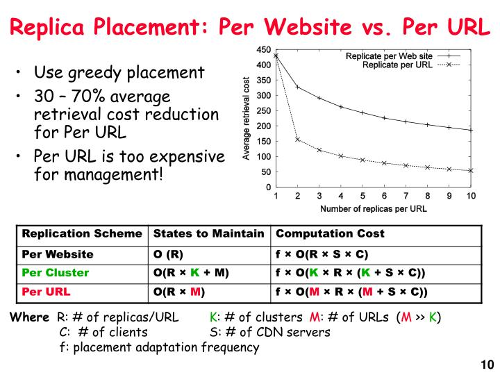 Replica Placement: Per Website vs. Per URL