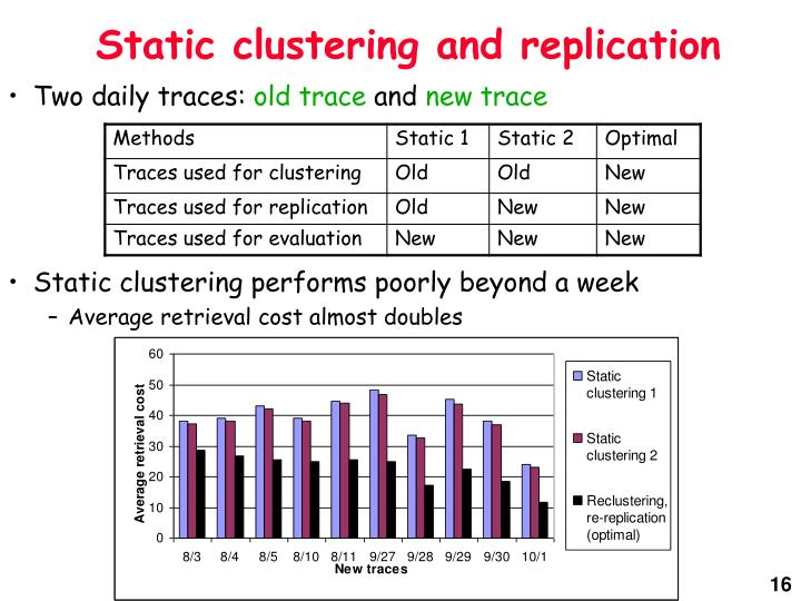 Static clustering and replication