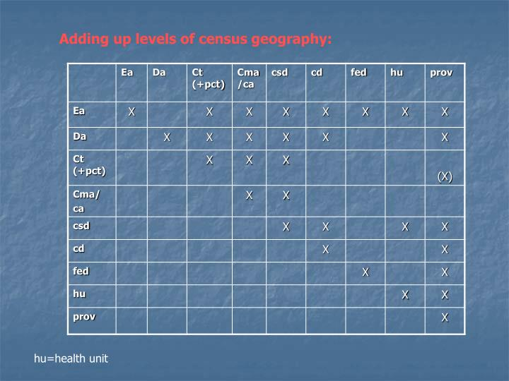 Adding up levels of census geography: