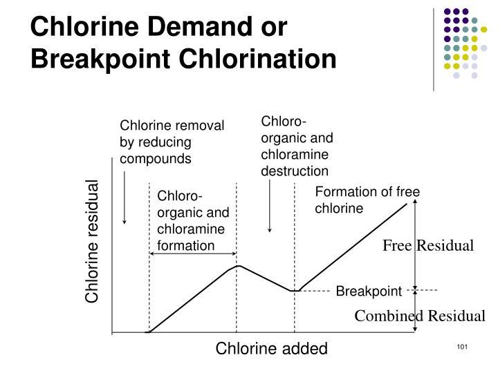 Chlorine Demand or