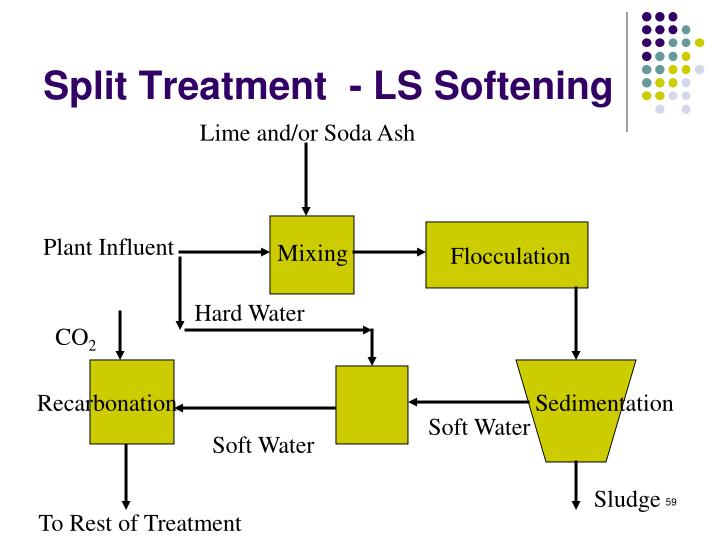 Split Treatment  - LS Softening