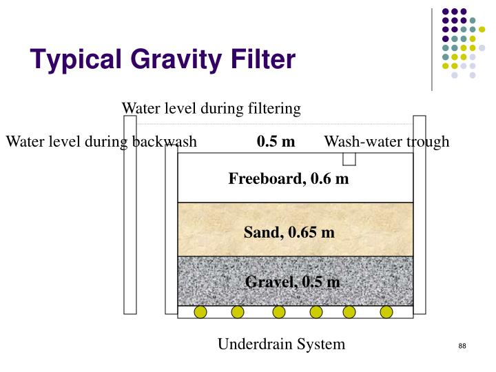 Typical Gravity Filter