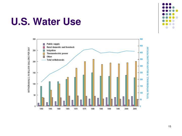 U.S. Water Use